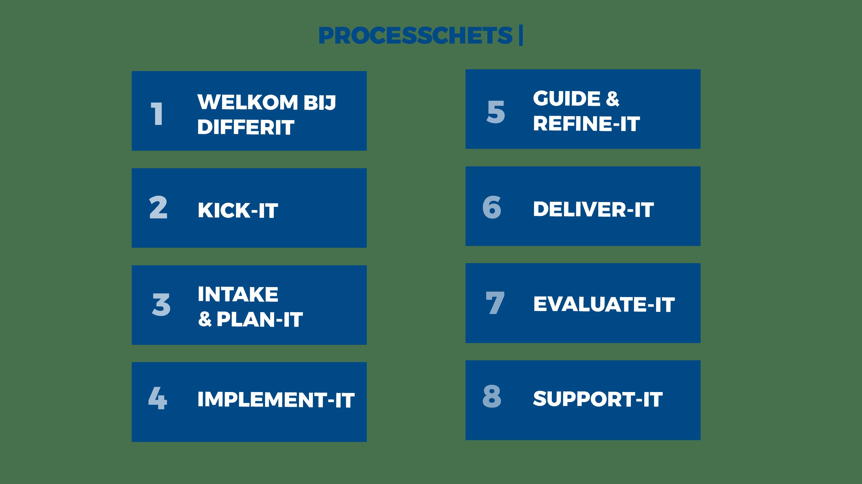 Processchets